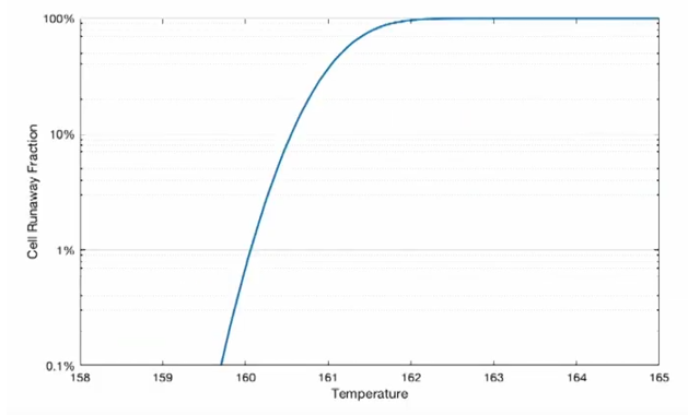 how constant temperature over time leads to battery cell thermal runaway